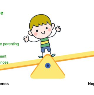 Child stands on a seesaw. Protective factors such as warm supportive parenting, coping skills, stable environment and positive experiences tipping towards positive outcomes on one side. Rick factors such as adversities move away from negative outcomes on the other side - the science of resilience
