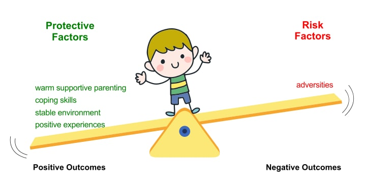 Child stands on a seesaw. Protective factors such as warm supportive parenting, coping skills, stable environment and positive experiences on one side tips the seesaw towards positive outcomes. On the other side, risk factors such as adversities move the seesaw away from negative outcomes because it is outweighed by resilience factors, this is the science of resillience