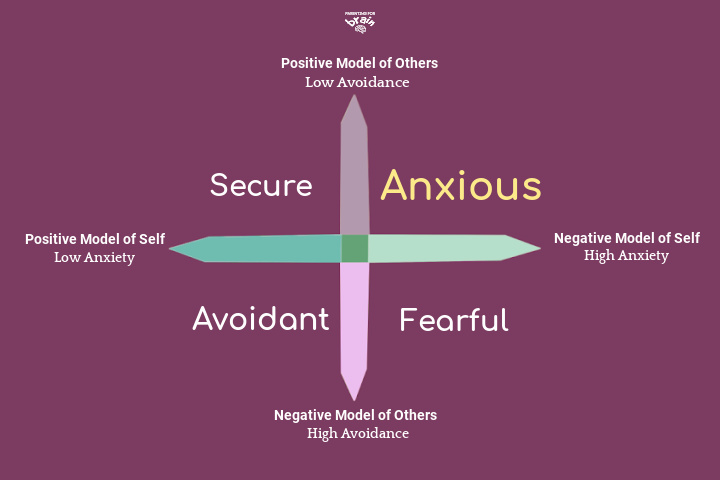 anxious attachment style chart depicts secure attachment, anxious attachment anxious avoidant attachment and fearful avoidant attachment