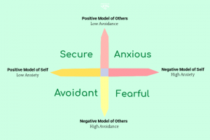 four attachment styles chart categorized by two dimensions