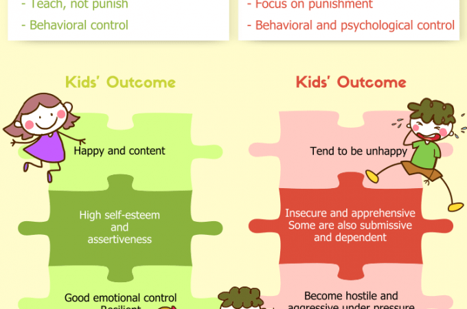 Authoritative vs Authoritarian Parenting Styles