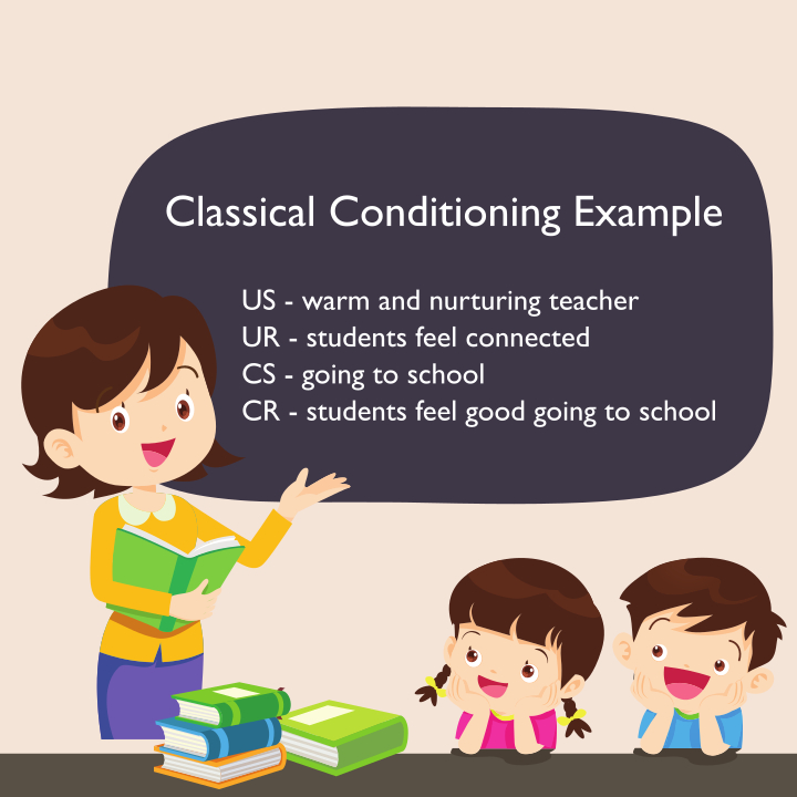 kind teacher makes students feel good about school is one of the classical conditioning examples