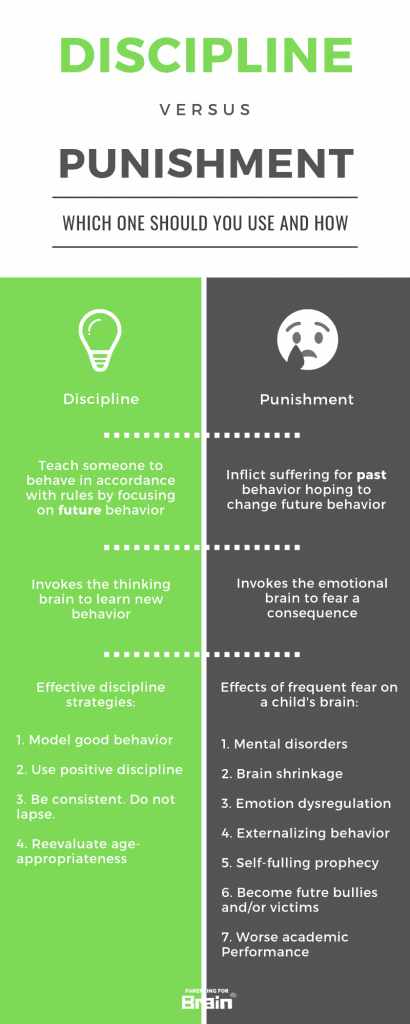Discipline and Punishment Infographic